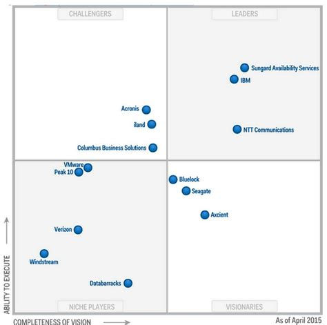 Magic Quadrant for DRaaS Disaster Recovery as a Service,2015