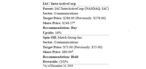 IAC/InterActiveCorp To Spin-Off Match Group By 2Q20