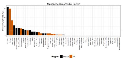 Inquisitive Myths: [GW2] Back! And Marionette Success Rates